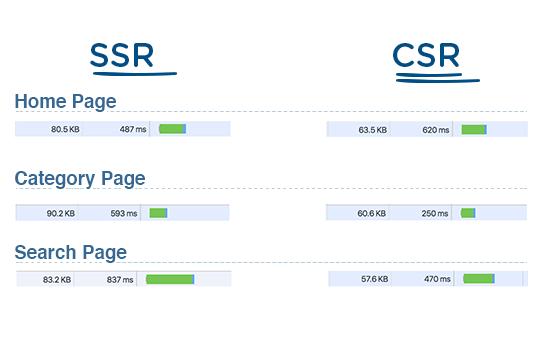 SSR & CSR