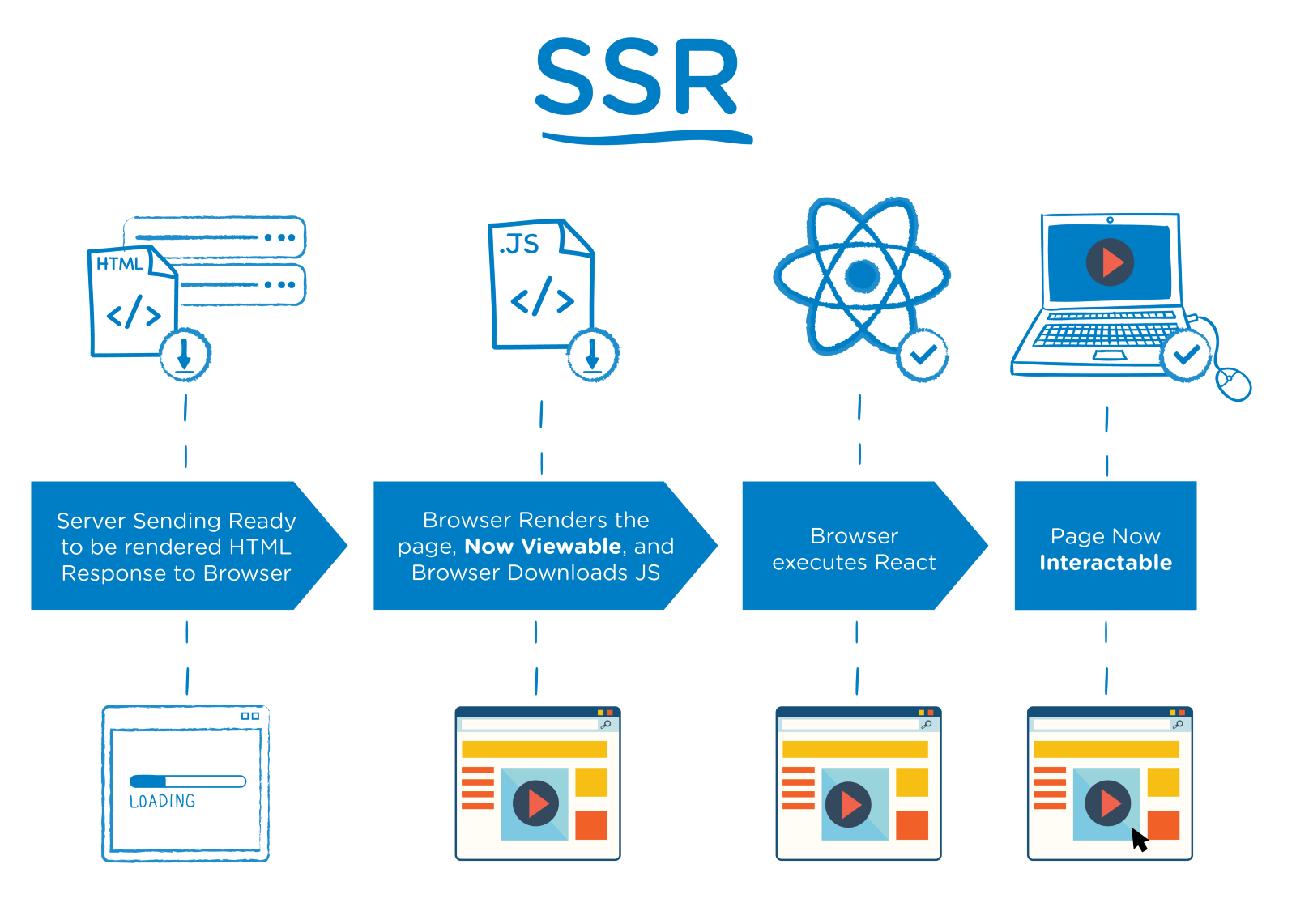 记录项目中使用服务端渲染 ssr的体会